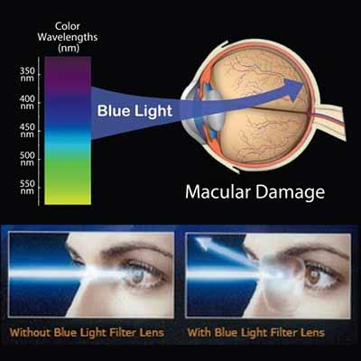 Φακοί οράσεως με φίλτρο μπλε ακτινοβολίας blue blockers. www.eye-shop.gr 122d8ac9103