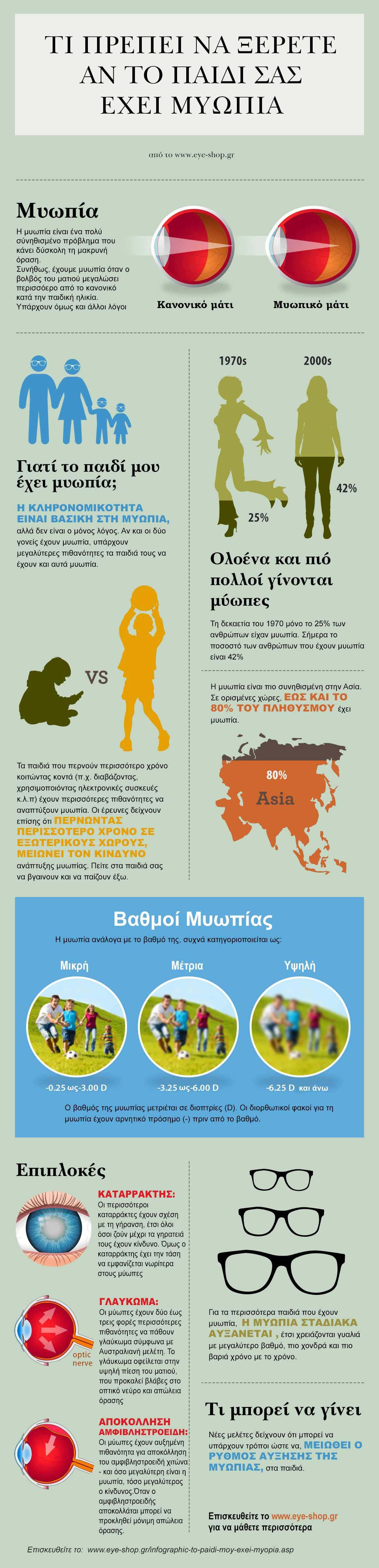 Infographic: Τι πρέπει να ξέρετε εάν το παιδί σας έχει μυωπία